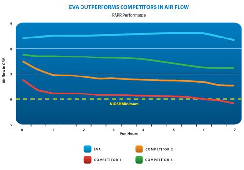 EVA outperforms
